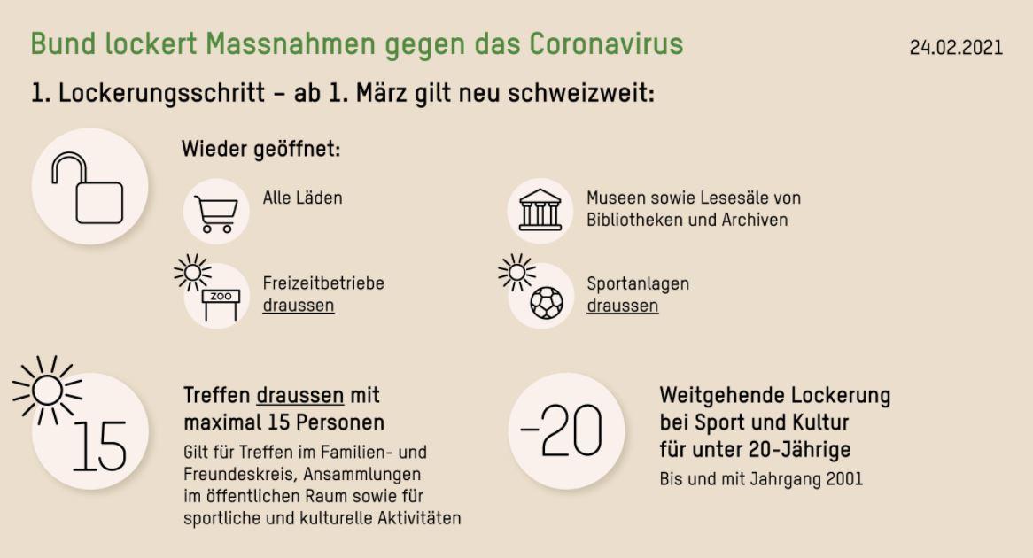 Corona Lockerungen